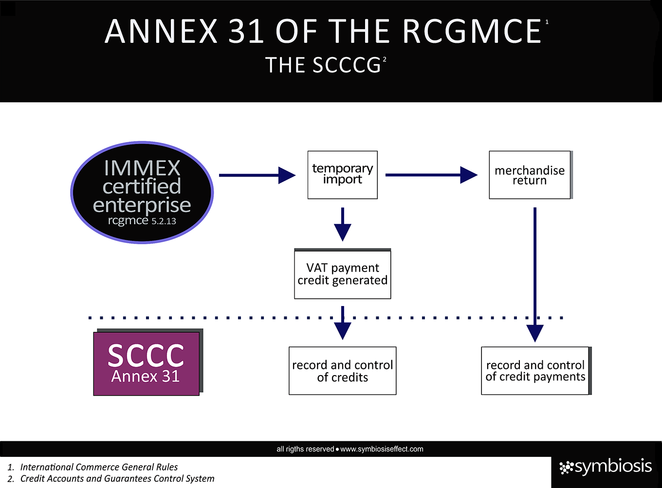 Annex 31 of the rcgmce symbiosis by december 31 2014 certified companies should have ready an inventory physical showing all the consumables machinery and equipment under the temporary xflitez Gallery